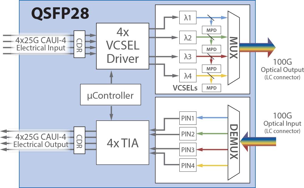 Sample Module Block Diagram